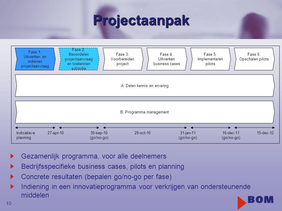 10Projectaanpak Gezamenlijk programma, voor alle deelnemers Bedrijfsspecifieke business cases, pilots en planning Concrete resultaten (bepalen go/no-go per fase) Indiening in een innovatieprogramma voor verkrijgen van ondersteunende middelen Fase 1.