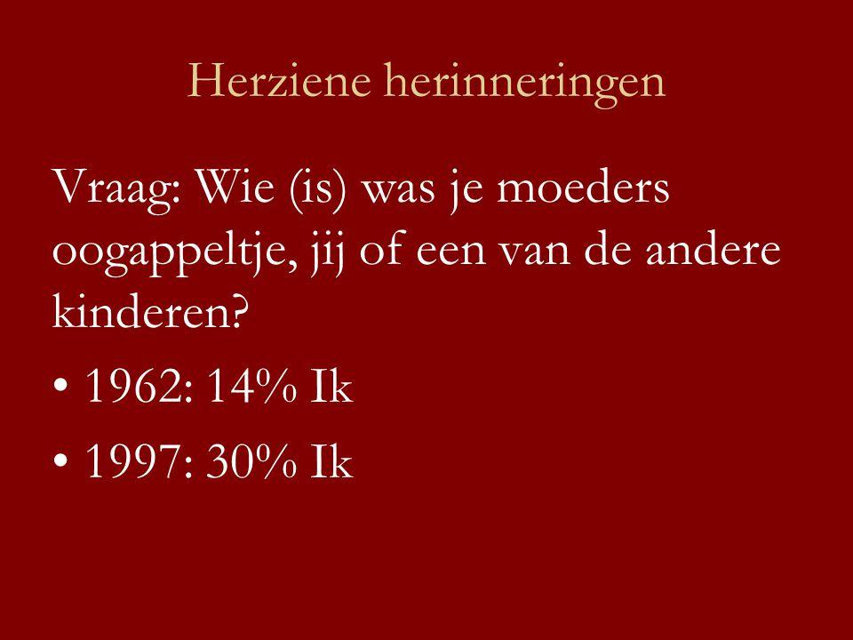 Herziene herinneringen Vraag: Wie (is) was je moeders oogappeltje, jij of een van de andere kinderen? •1962: 14% Ik •1997: 30% Ik
