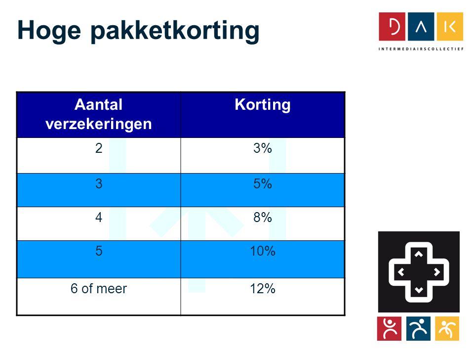Tour CoöperActief Hoge pakketkorting Aantal verzekeringen Korting 23% 35% 48% 510% 6 of meer12%