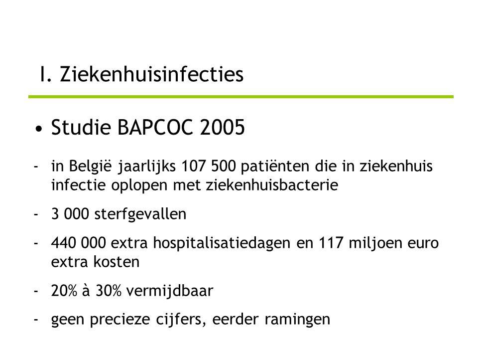I. Ziekenhuisinfecties •Studie BAPCOC 2005 -in België jaarlijks 107 500 patiënten die in ziekenhuis infectie oplopen met ziekenhuisbacterie -3 000 ste