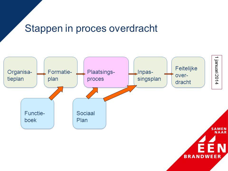 Stappen in proces overdracht Organisa- tieplan 1 januari 2014 Formatie- plan Plaatsings- proces Inpas- singsplan Feitelijke over- dracht Sociaal Plan