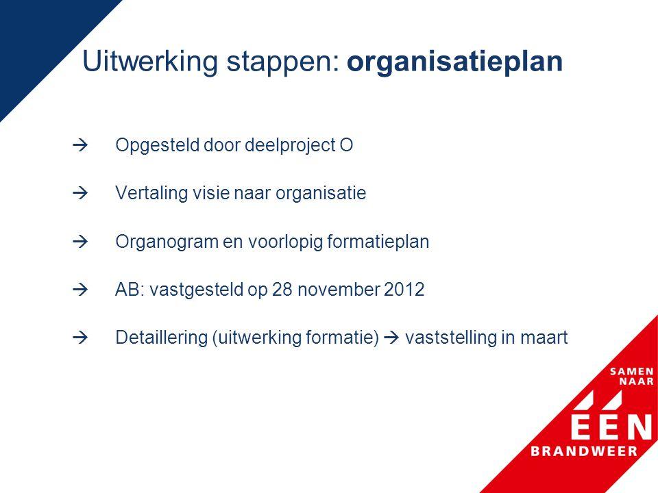Uitwerking stappen: organisatieplan  Opgesteld door deelproject O  Vertaling visie naar organisatie  Organogram en voorlopig formatieplan  AB: vastgesteld op 28 november 2012  Detaillering (uitwerking formatie)  vaststelling in maart