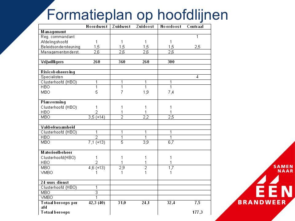 Formatieplan op hoofdlijnen