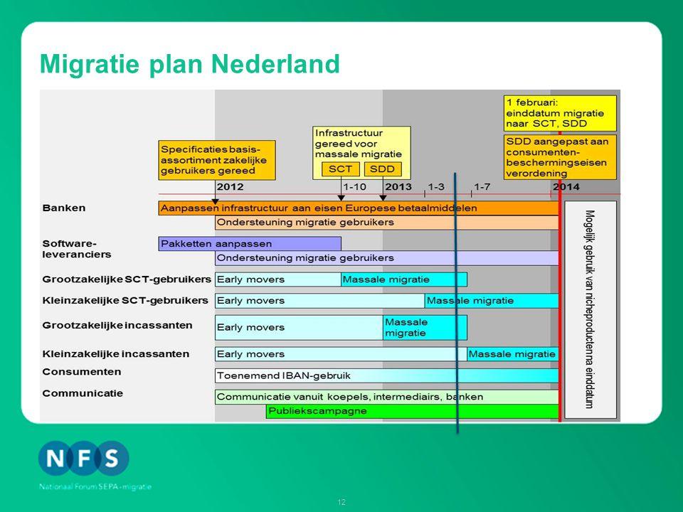 SEPA: stand van zaken voorjaar 2013 -98% bedrijven en 95% consumenten kent IBAN.