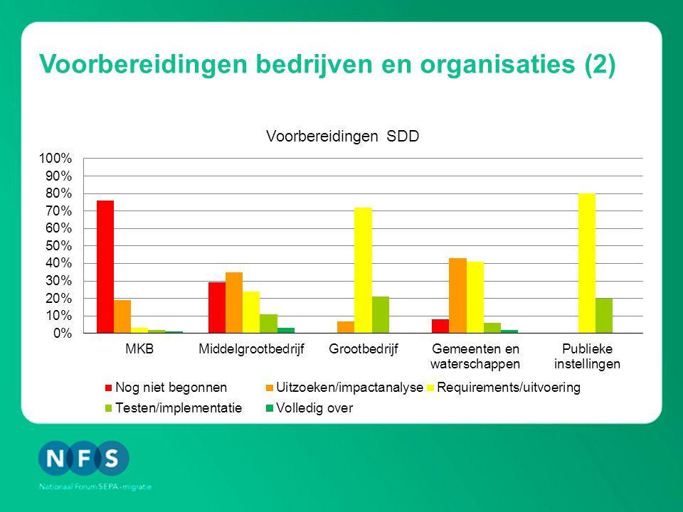 Voorbereidingen bedrijven en organisaties (2)
