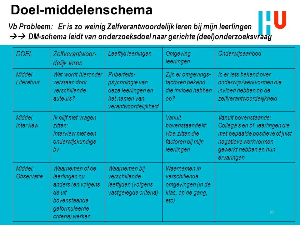 22 Doel-middelenschema Vb Probleem: Er is zo weinig Zelfverantwoordelijk leren bij mijn leerlingen  DM-schema leidt van onderzoeksdoel naar gerichte