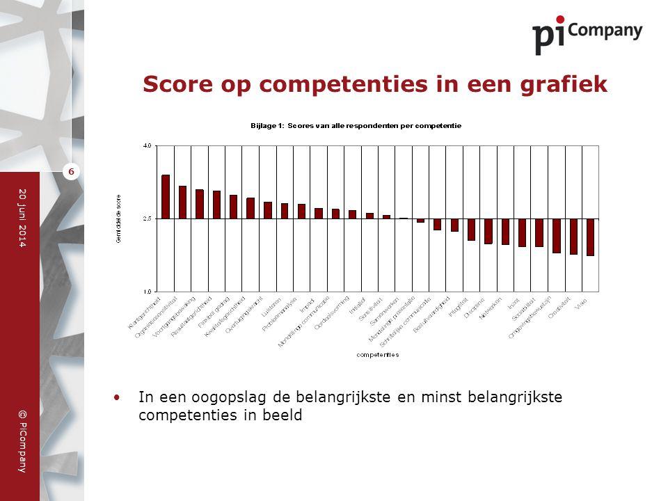 © PiCompany 20 juni 2014 7 Competenties en respondentgroepen •Verschillen tussen respondentgroepen geven inzicht in rolonduidelijkheden