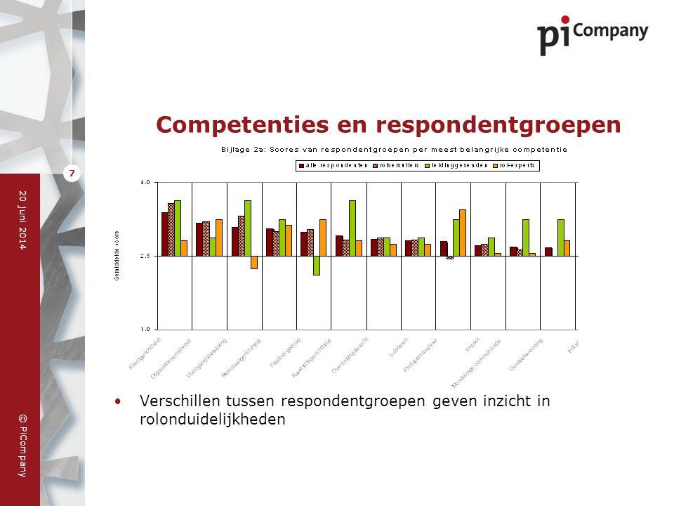 © PiCompany 20 juni 2014 8 Competenties per competentiegebied •Verdeling van competenties over competentiegebieden geeft zicht op de evenwichtigheid van het profiel
