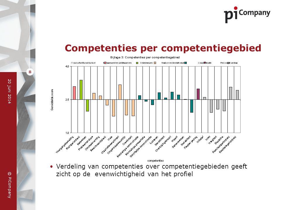 © PiCompany 20 juni 2014 9 Competenties en hun scores •Competenties gerangschikt op belangrijkheid •Indicatie van overeenstemming tussen respondenten •Relatie van competentie met resultaatgebieden (NB geen vermeld resultaatgebied betekent dat de competentie extra opgenomen is op basis van het niveau MBO+/HBO/WO (senior-leidinggevende)