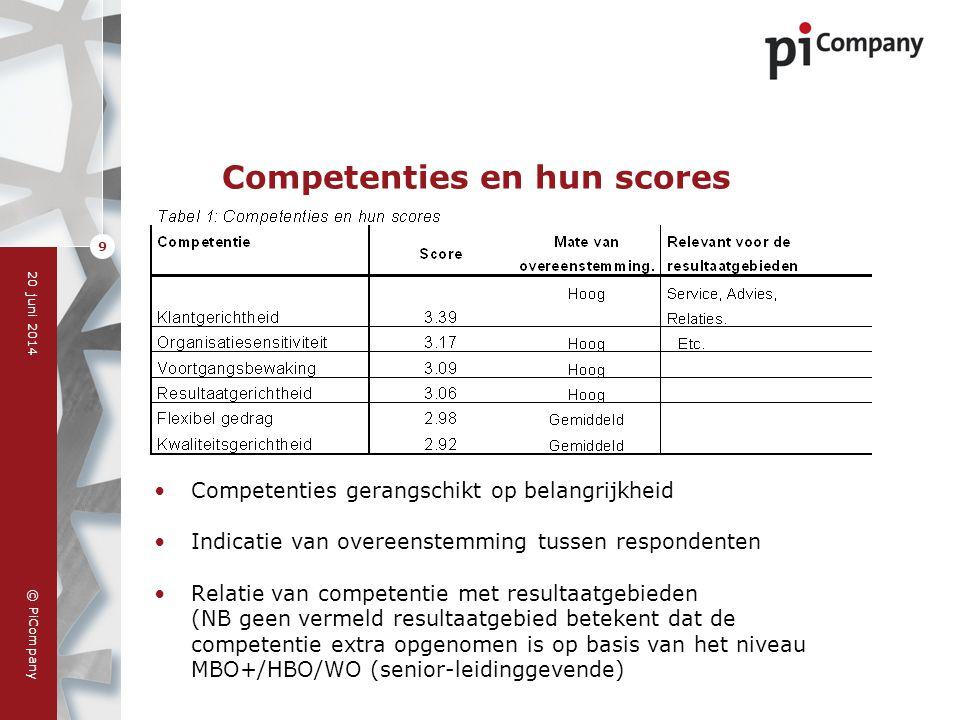 © PiCompany 20 juni 2014 9 Competenties en hun scores •Competenties gerangschikt op belangrijkheid •Indicatie van overeenstemming tussen respondenten
