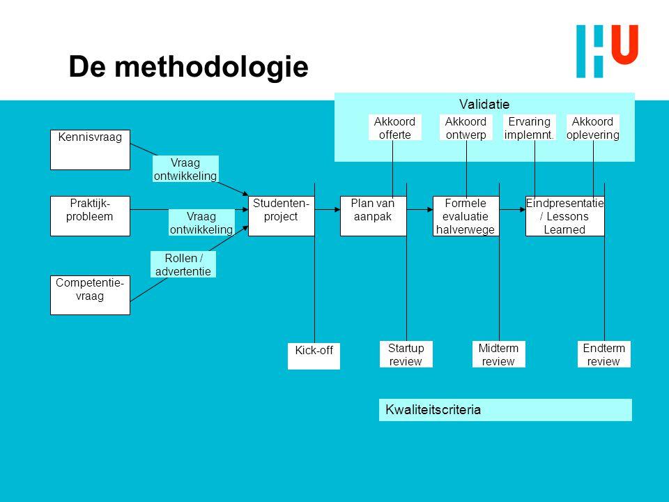 Validatie De methodologie Praktijk- probleem Studenten- project Plan van aanpak Formele evaluatie halverwege Eindpresentatie / Lessons Learned Vraag o