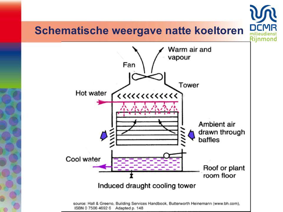 Schematische weergave natte koeltoren