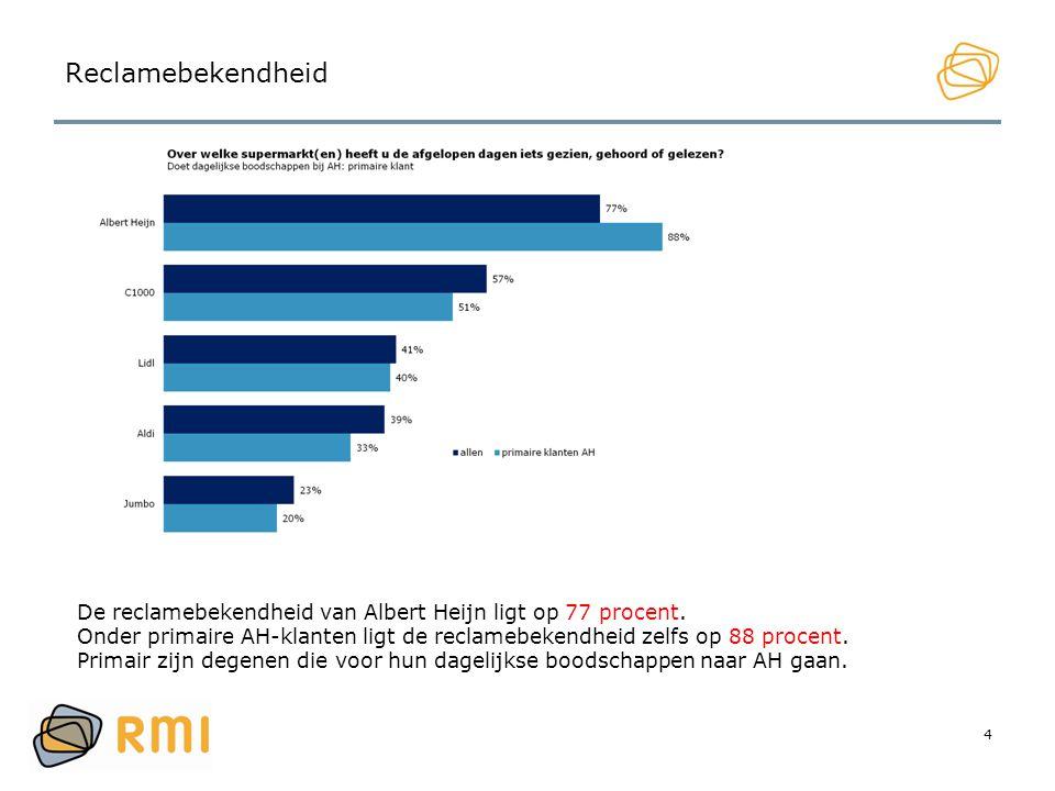 4 Reclamebekendheid De reclamebekendheid van Albert Heijn ligt op 77 procent. Onder primaire AH-klanten ligt de reclamebekendheid zelfs op 88 procent.