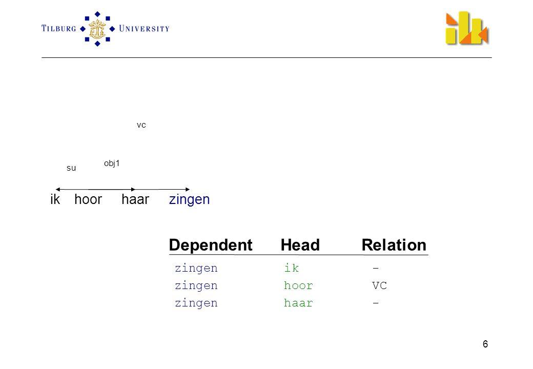 6 ikhoorhaarzingen su obj1 vc Dependent Head Relation zingen ik - zingen hoor VC zingen haar -