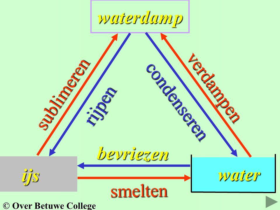 ijs waterdamp water water sublimeren rijpen condenseren verdampen bevriezen smelten © Over Betuwe College
