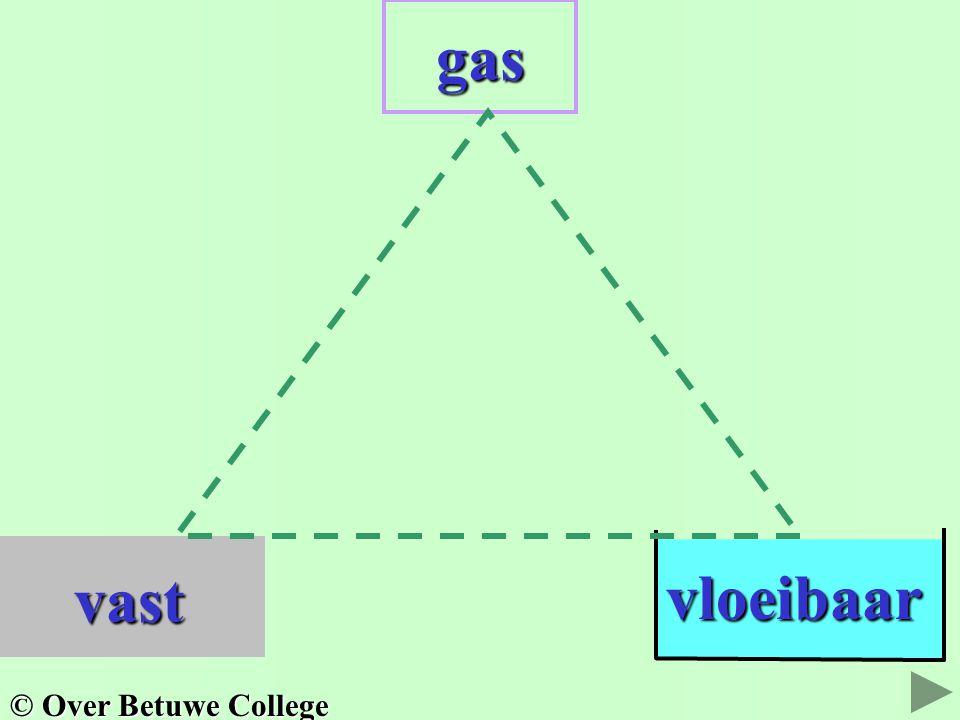Er zijn faseovergangen mogelijk tussen de fasen. zes drie © Over Betuwe College