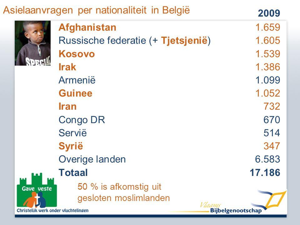 Asielaanvragen per nationaliteit in België 2009 Afghanistan 1.659 Russische federatie (+ Tjetsjenië) 1.605 Kosovo1.539 Irak1.386 Armenië 1.099 Guinee1.052 Iran732 Congo DR670 Servië 514 Syrië347 Overige landen6.583 Totaal17.186 50 % is afkomstig uit gesloten moslimlanden