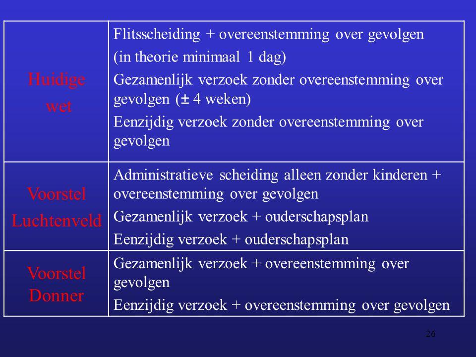 26 Huidige wet Flitsscheiding + overeenstemming over gevolgen (in theorie minimaal 1 dag) Gezamenlijk verzoek zonder overeenstemming over gevolgen (±