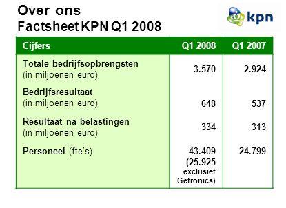 CijfersQ1 2008Q1 2007 Totale bedrijfsopbrengsten (in miljoenen euro) 3.5702.924 Bedrijfsresultaat (in miljoenen euro) 648537 Resultaat na belastingen (in miljoenen euro) 334313 Personeel (fte's)43.409 (25.925 exclusief Getronics) 24.799 Over ons Factsheet KPN Q1 2008