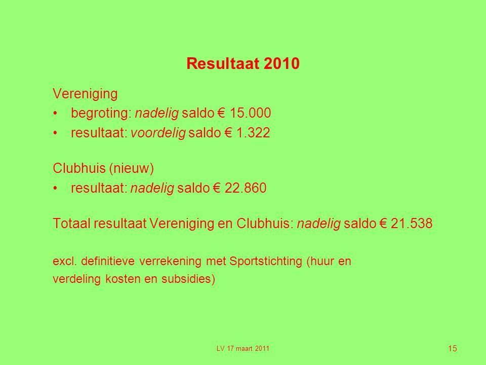 15 Resultaat 2010 Vereniging •begroting: nadelig saldo € 15.000 •resultaat: voordelig saldo € 1.322 Clubhuis (nieuw) •resultaat: nadelig saldo € 22.860 Totaal resultaat Vereniging en Clubhuis: nadelig saldo € 21.538 excl.