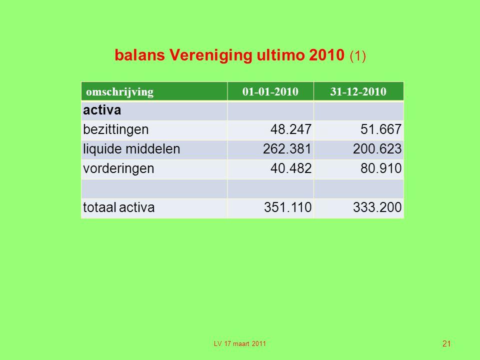 21 balans Vereniging ultimo 2010 (1) omschrijving01-01-201031-12-2010 activa bezittingen48.24751.667 liquide middelen262.381200.623 vorderingen40.48280.910 totaal activa351.110333.200 LV 17 maart 2011