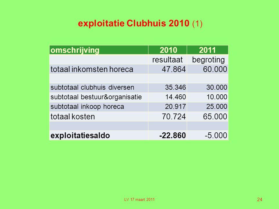 24 exploitatie Clubhuis 2010 (1) omschrijving 20102011 resultaat begroting totaal inkomsten horeca47.86460.000 subtotaal clubhuis diversen35.34630.000 subtotaal bestuur&organisatie14.46010.000 subtotaal inkoop horeca20.91725.000 totaal kosten70.72465.000 exploitatiesaldo-22.860-5.000 LV 17 maart 2011