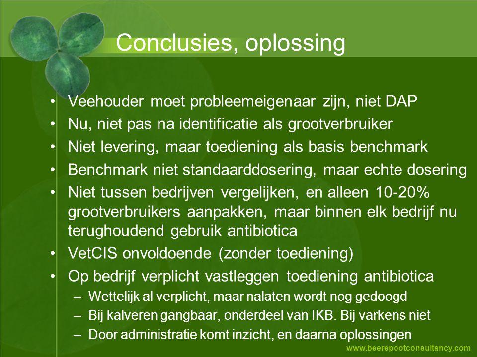 www.beerepootconsultancy.com Conclusies, oplossing •Veehouder moet probleemeigenaar zijn, niet DAP •Nu, niet pas na identificatie als grootverbruiker
