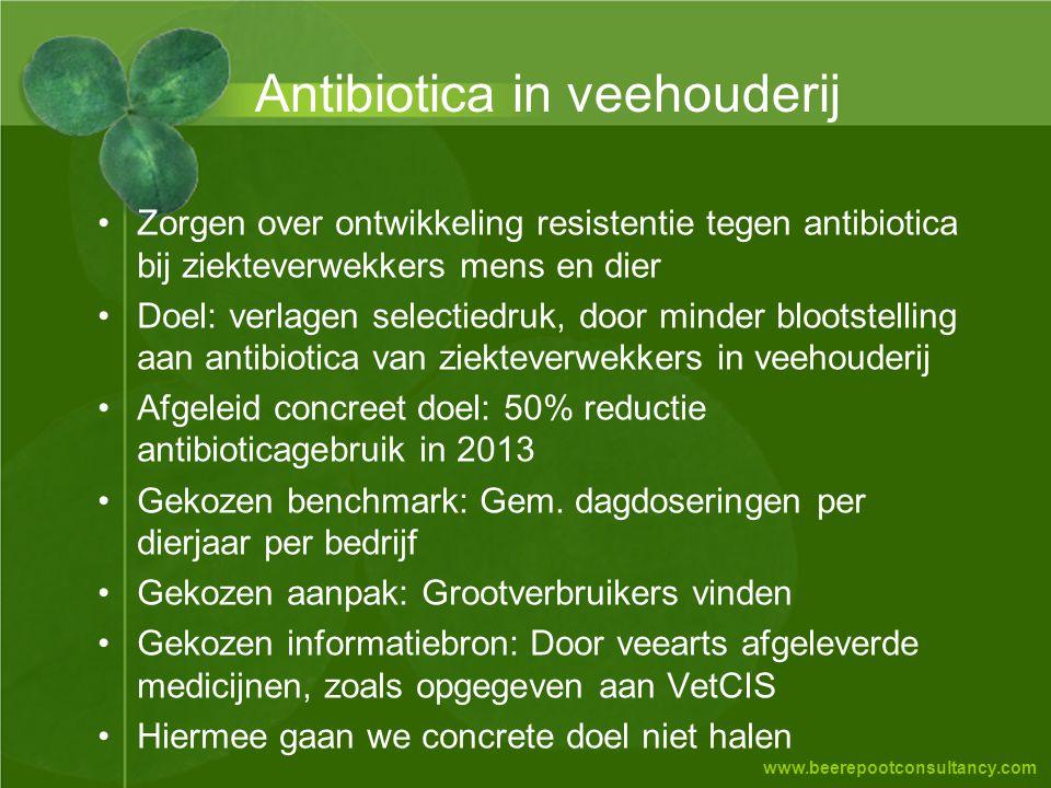 www.beerepootconsultancy.com Antibiotica in veehouderij •Zorgen over ontwikkeling resistentie tegen antibiotica bij ziekteverwekkers mens en dier •Doe