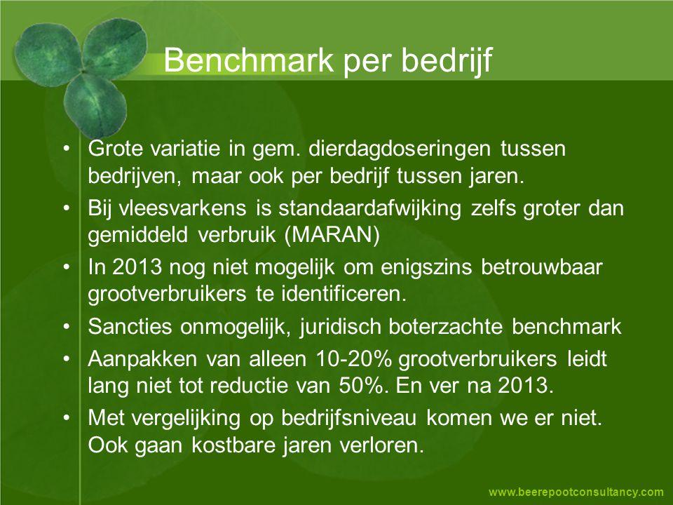www.beerepootconsultancy.com Benchmark per bedrijf •Grote variatie in gem. dierdagdoseringen tussen bedrijven, maar ook per bedrijf tussen jaren. •Bij
