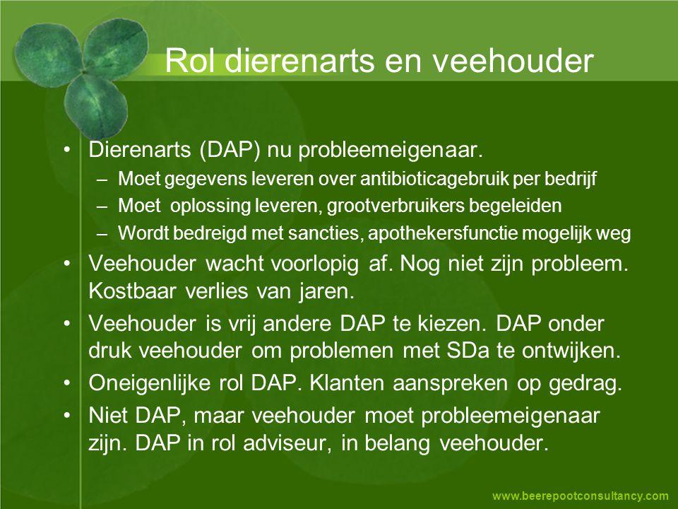 www.beerepootconsultancy.com Rol dierenarts en veehouder •Dierenarts (DAP) nu probleemeigenaar. –Moet gegevens leveren over antibioticagebruik per bed