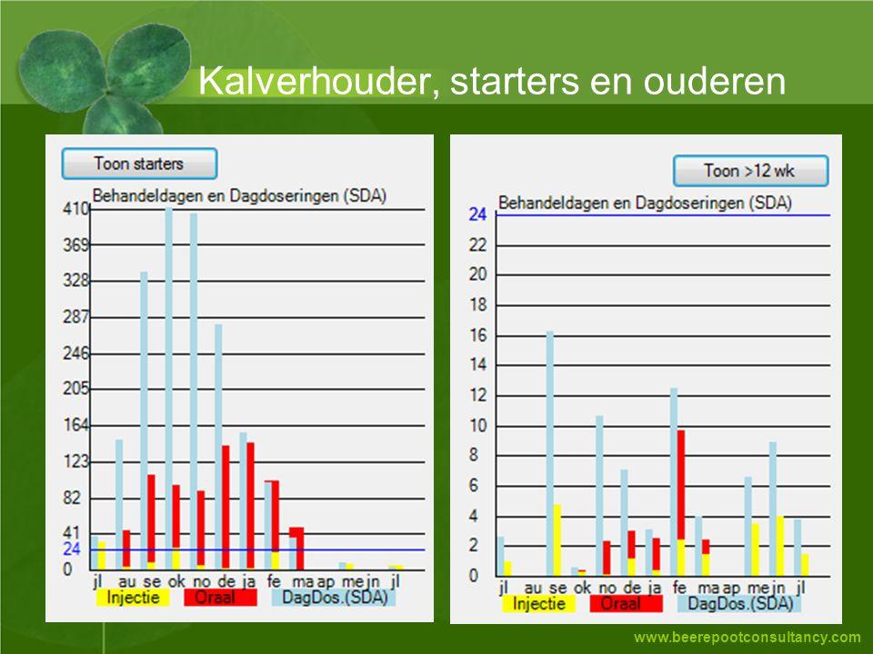 www.beerepootconsultancy.com Kalverhouder, starters en ouderen