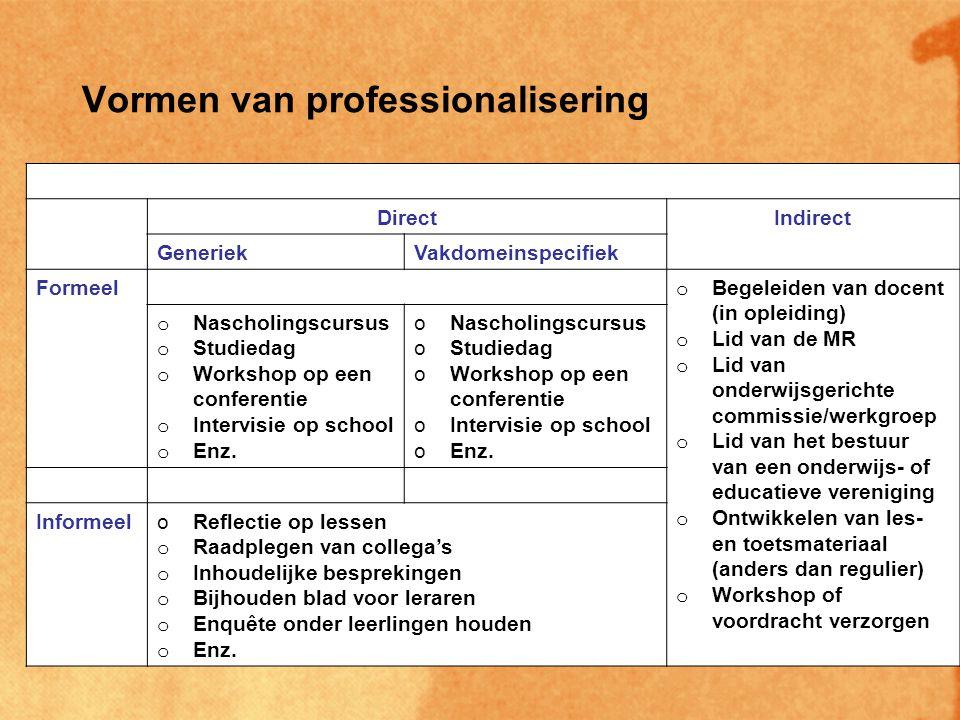 Professionaliseringscriteria Totaal minimaal 160 punten over 4 jaar