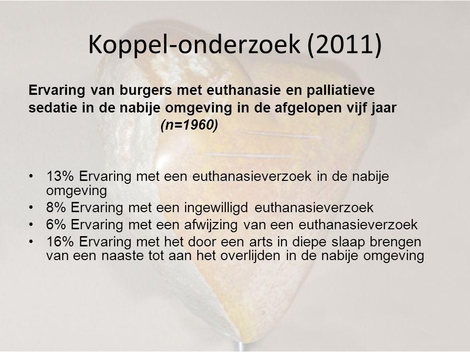 Koppel-onderzoek (2011) Ervaring van burgers met euthanasie en palliatieve sedatie in de nabije omgeving in de afgelopen vijf jaar (n=1960) •13% Ervar