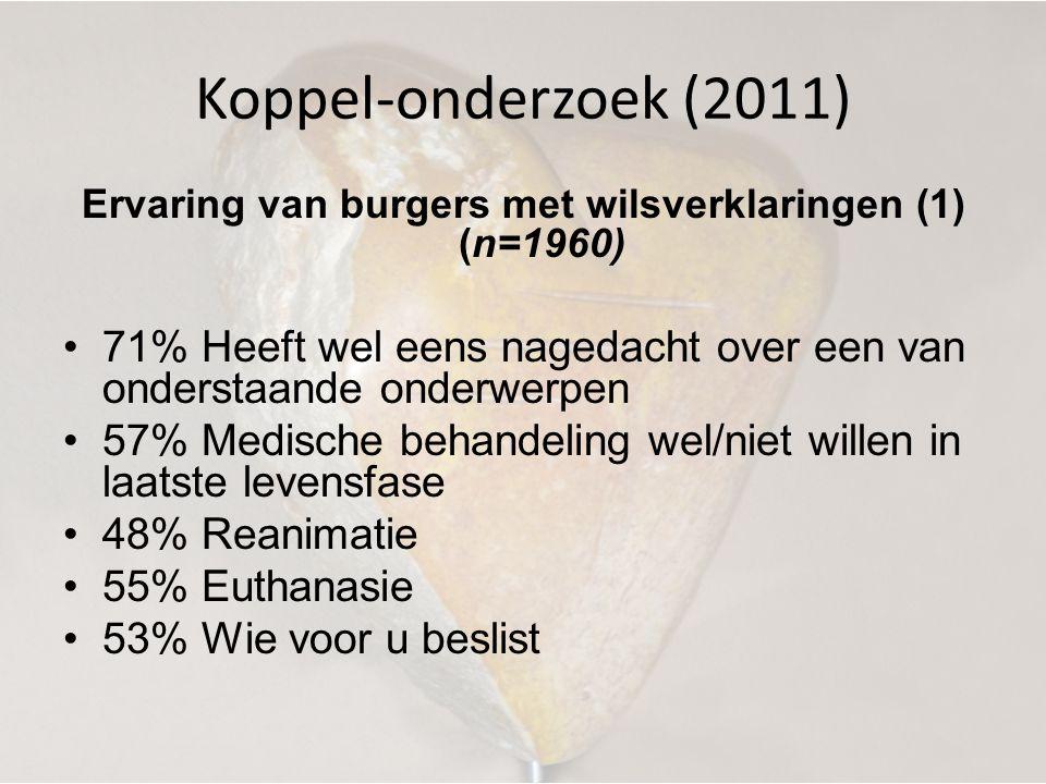 Koppel-onderzoek (2011) Ervaring van burgers met wilsverklaringen (1) (n=1960) •71% Heeft wel eens nagedacht over een van onderstaande onderwerpen •57
