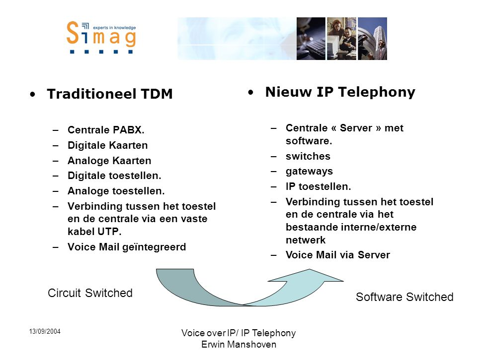 13/09/2004 Voice over IP/ IP Telephony Erwin Manshoven •Traditioneel TDM –Centrale PABX. –Digitale Kaarten –Analoge Kaarten –Digitale toestellen. –Ana