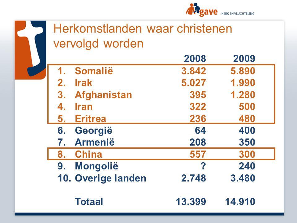 2008 2009 1. 1.Somalië3.8425.890 2. 2.Irak5.0271.990 3. 3.Afghanistan3951.280 4. 4.Iran322500 5. 5.Eritrea236480 6. 6.Georgië 64400 7. 7.Armenië208350