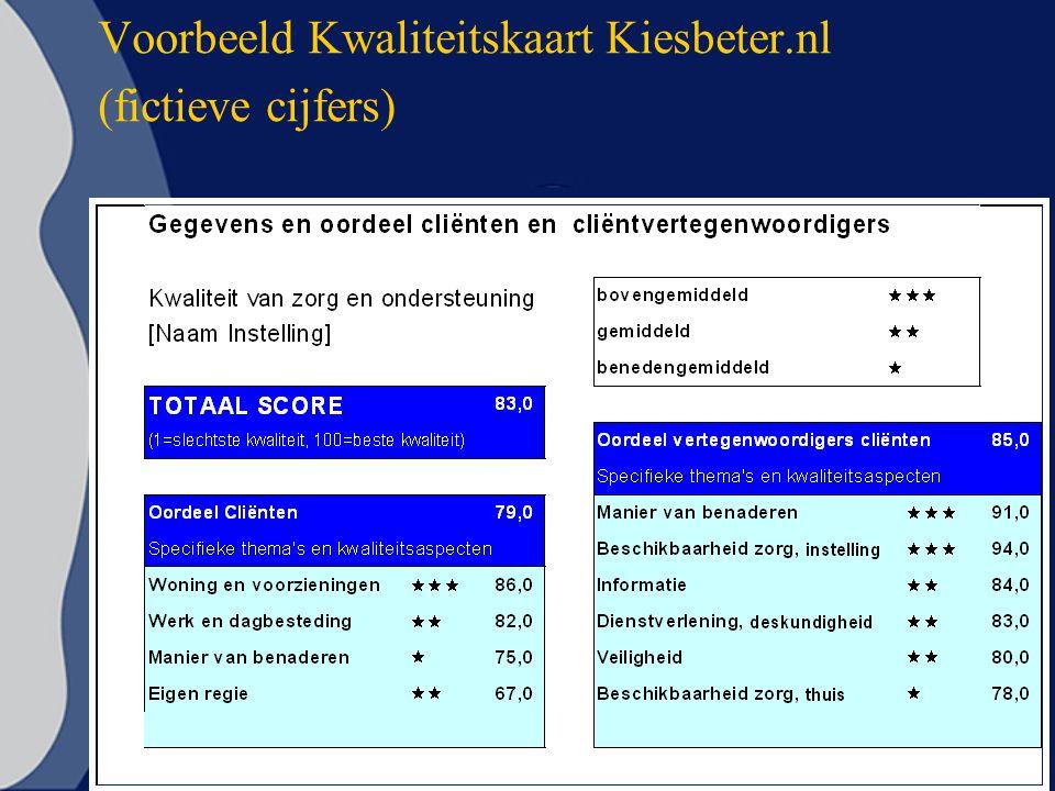 Voorbeeld Kwaliteitskaart Kiesbeter.nl (fictieve cijfers)