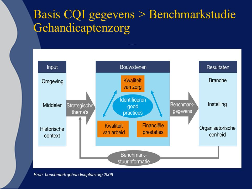 Basis CQI gegevens > Benchmarkstudie Gehandicaptenzorg Bron: benchmark gehandicaptenzorg 2006