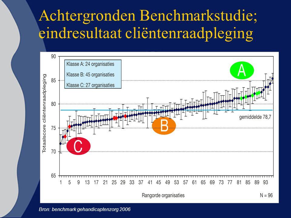 Achtergronden Benchmarkstudie; eindresultaat cliëntenraadpleging Bron: benchmark gehandicaptenzorg 2006
