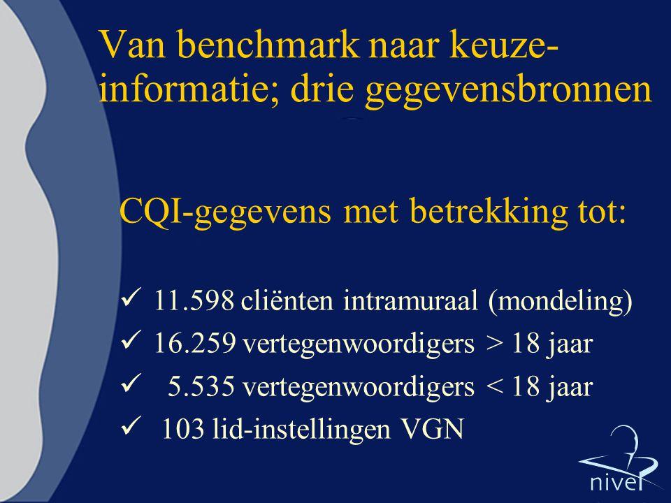 Van benchmark naar keuze- informatie; drie gegevensbronnen CQI-gegevens met betrekking tot:  11.598 cliënten intramuraal (mondeling)  16.259 vertegenwoordigers > 18 jaar  5.535 vertegenwoordigers < 18 jaar  103 lid-instellingen VGN