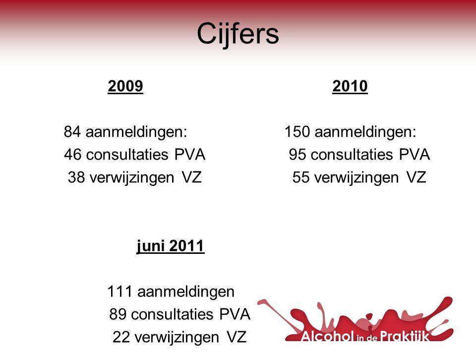 2009 84 aanmeldingen: 46 consultaties PVA 38 verwijzingen VZ 2010 150 aanmeldingen: 95 consultaties PVA 55 verwijzingen VZ juni 2011 111 aanmeldingen