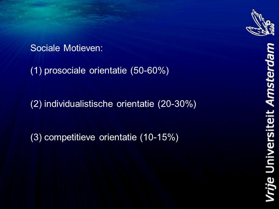 Sociale Motieven: (1) prosociale orientatie (50-60%) (2) individualistische orientatie (20-30%) (3) competitieve orientatie (10-15%)