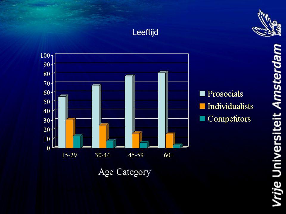 Leeftijd (Van Lange, Otten, De Bruin, & Joireman, JPSP, 1997) Age Category