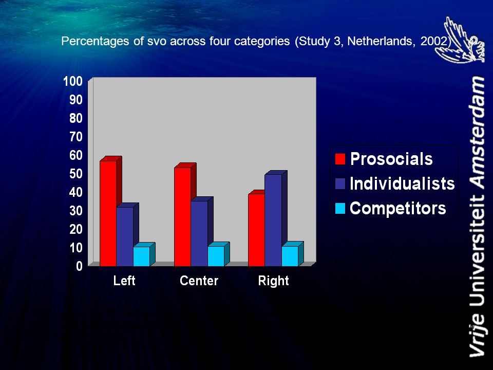 Percentages of svo across four categories (Study 3, Netherlands, 2002) Van Lange, P. A. M., Bekkers, R., Chirumbolo, A., & Leone, L. (2012, in press).