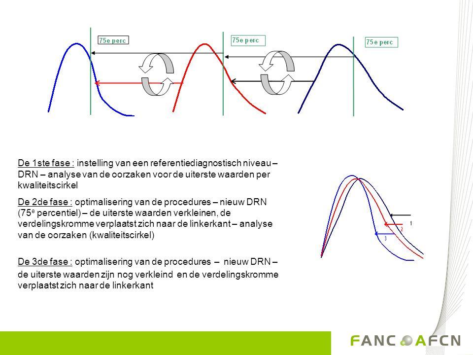 De 1ste fase : instelling van een referentiediagnostisch niveau – DRN – analyse van de oorzaken voor de uiterste waarden per kwaliteitscirkel De 2de fase : optimalisering van de procedures – nieuw DRN (75 e percentiel) – de uiterste waarden verkleinen, de verdelingskromme verplaatst zich naar de linkerkant – analyse van de oorzaken (kwaliteitscirkel) De 3de fase : optimalisering van de procedures – nieuw DRN – de uiterste waarden zijn nog verkleind en de verdelingskromme verplaatst zich naar de linkerkant