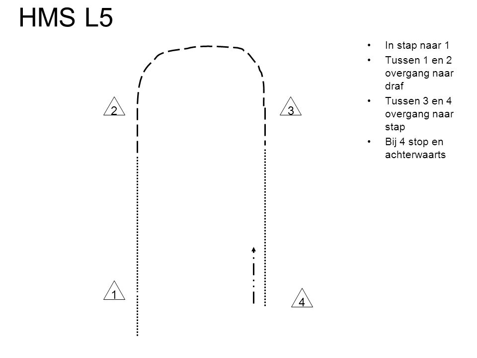 HMS L5 •In stap naar 1 •Tussen 1 en 2 overgang naar draf •Tussen 3 en 4 overgang naar stap •Bij 4 stop en achterwaarts 23 1 4