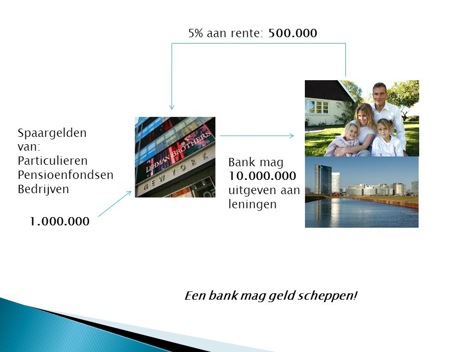 Spaargelden van: Particulieren Pensioenfondsen Bedrijven 1.000.000 Bank mag 10.000.000 uitgeven aan leningen 5% aan rente: 500.000 Een bank mag geld scheppen!