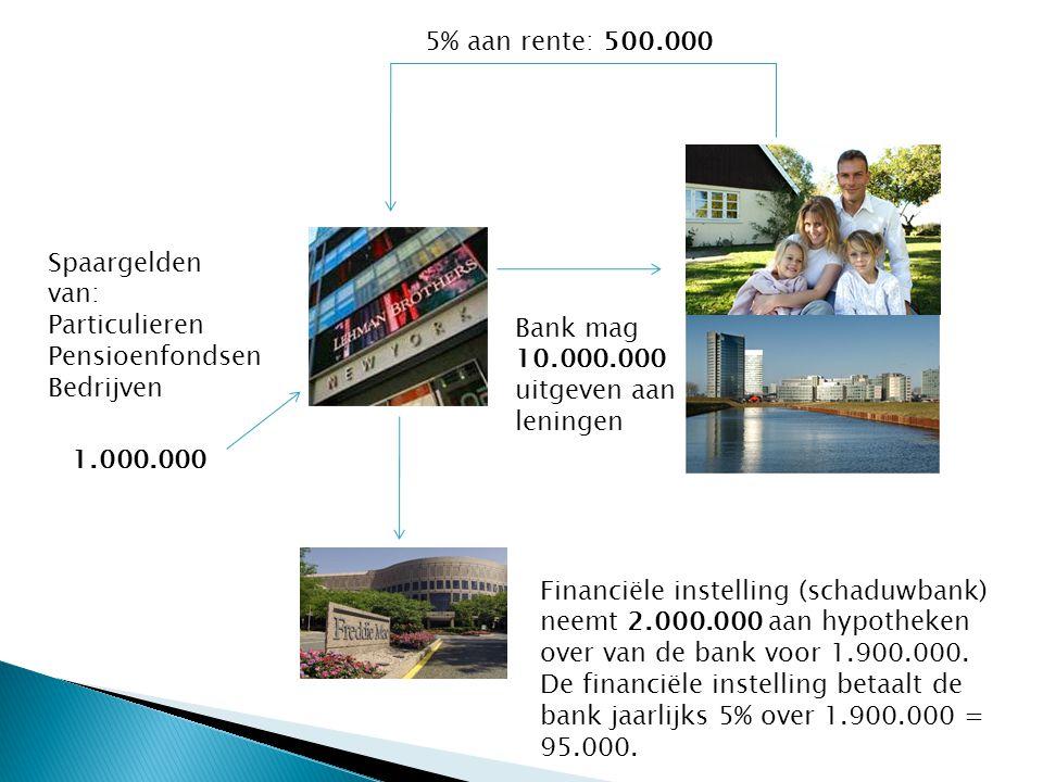Spaargelden van: Particulieren Pensioenfondsen Bedrijven 1.000.000 Bank mag 10.000.000 uitgeven aan leningen 5% aan rente: 500.000 Financiële instelling (schaduwbank) neemt 2.000.000 aan hypotheken over van de bank voor 1.900.000.