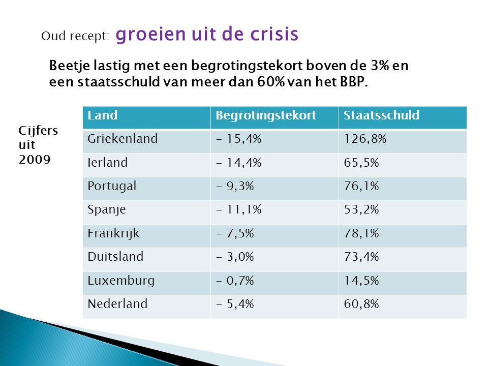 Oud recept: groeien uit de crisis Beetje lastig met een begrotingstekort boven de 3% en een staatsschuld van meer dan 60% van het BBP.