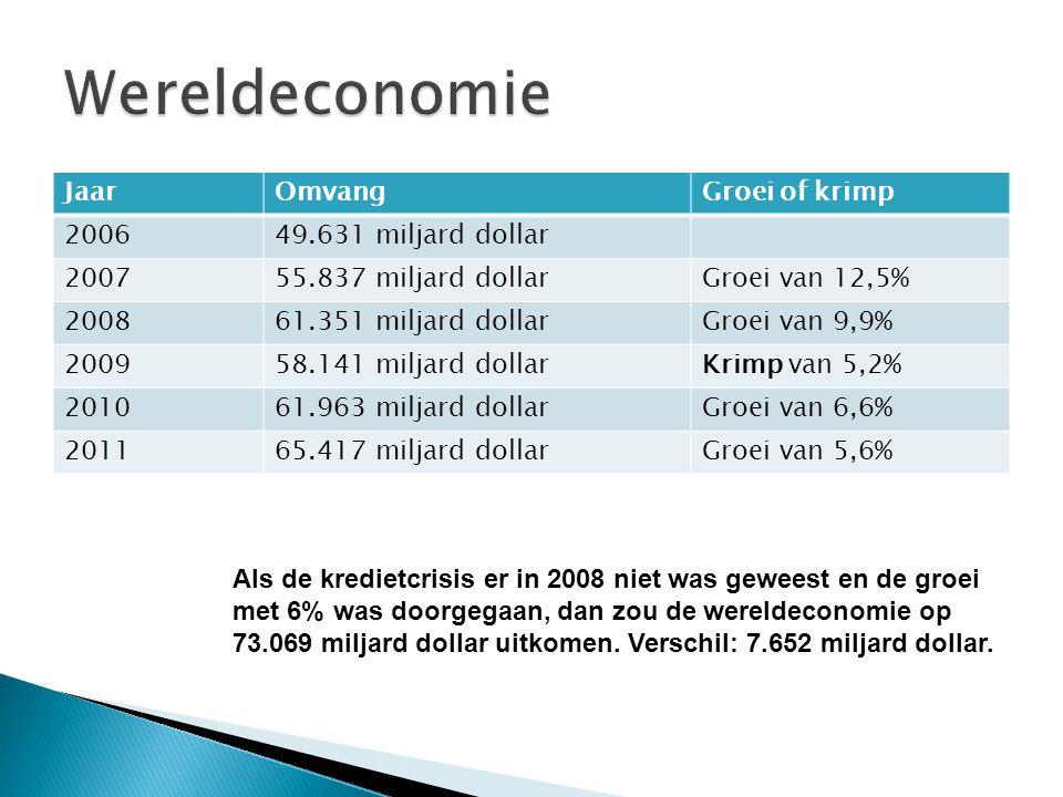 JaarOmvangGroei of krimp 200649.631 miljard dollar 200755.837 miljard dollarGroei van 12,5% 200861.351 miljard dollarGroei van 9,9% 200958.141 miljard dollarKrimp van 5,2% 201061.963 miljard dollarGroei van 6,6% 201165.417 miljard dollarGroei van 5,6% Als de kredietcrisis er in 2008 niet was geweest en de groei met 6% was doorgegaan, dan zou de wereldeconomie op 73.069 miljard dollar uitkomen.